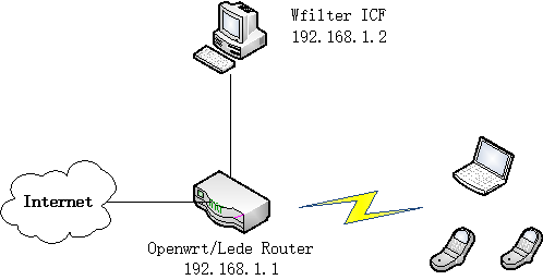 openwrt_diagram